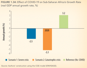 Graph showing effect of COVID-19 Sub Saharan Africa's Growth Rates