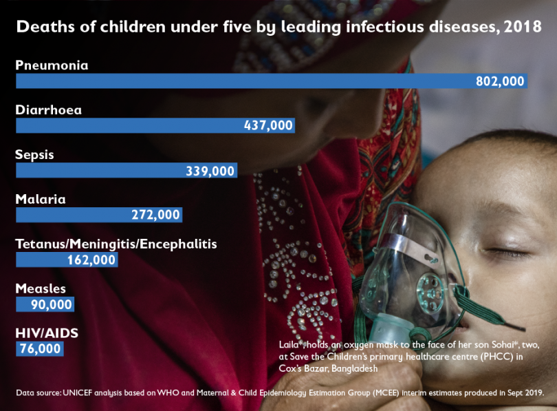 Deaths of children under five by leading infectious diseases 2018