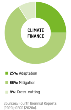 global shares of mitigation, adaptation and cross-cutting finance in 2017-18