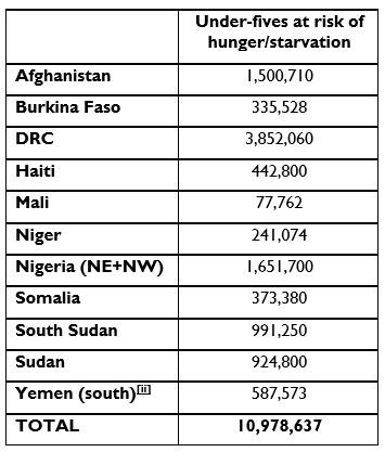 under fives at risk of hunger